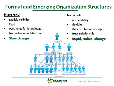 Organizational Change Management Services